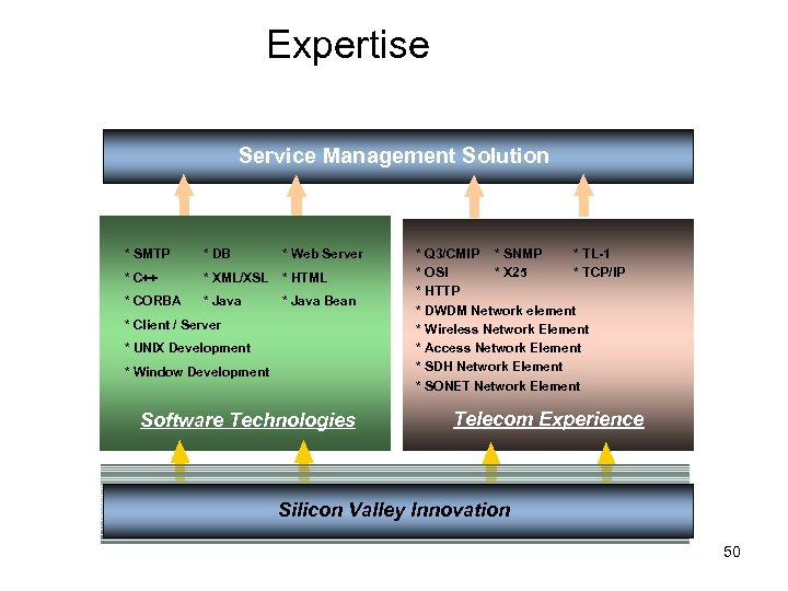 Expertise New Technology and Experience provide Flexible Solution Service Management Solution * SMTP *