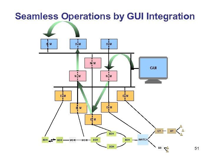 Seamless Operations by GUI Integration S M S M N M EM GUI NM