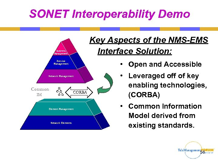SONET Interoperability Demo Key Aspects of the NMS-EMS Interface Solution: Business Management Service Management