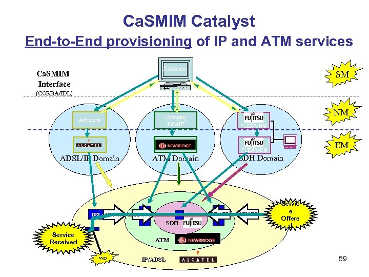 Ca. SMIM Catalyst End-to-End provisioning of of IP and ATM End-to-End provisioning IP and