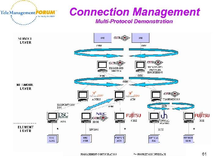 Connection Management Multi-Protocol Demonstration 61