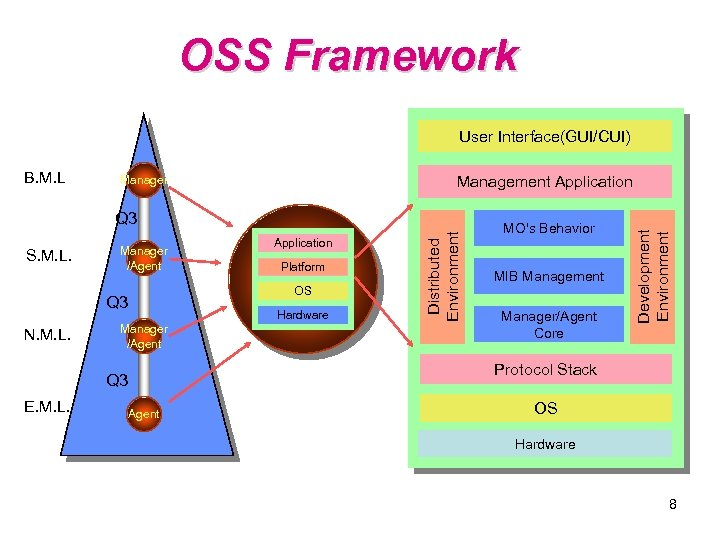 OSS Framework User Interface(GUI/CUI) Management Application Manager S. M. L. Manager /Agent Hardware Manager