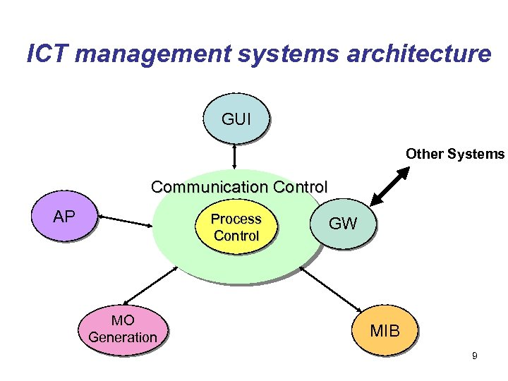 ICT management systems architecture GUI Other Systems Communication Control AP Process Control MO Generation