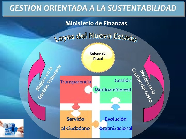 GESTIÓN ORIENTADA A LA SUSTENTABILIDAD Ministerio de Finanzas Transparencia Gestión Medioambiental Servicio Evolución al