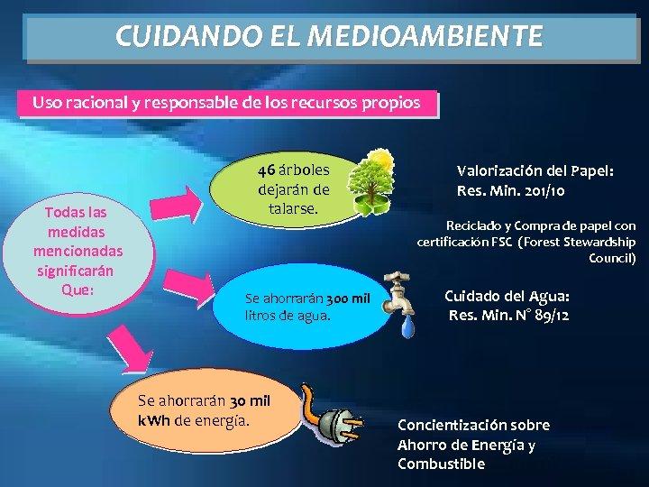 CUIDANDO EL MEDIOAMBIENTE Uso racional y responsable de los recursos propios Todas las medidas