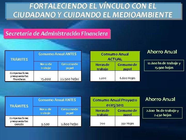 FORTALECIENDO EL VÍNCULO CON EL CIUDADANO Y CUIDANDO EL MEDIOAMBIENTE Secretaría de Administración Financiera