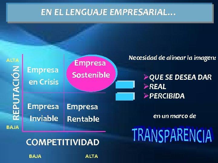 EN EL LENGUAJE EMPRESARIAL… REPUTACIÓN ALTA BAJA Empresa en Crisis Empresa Sostenible Empresa Inviable