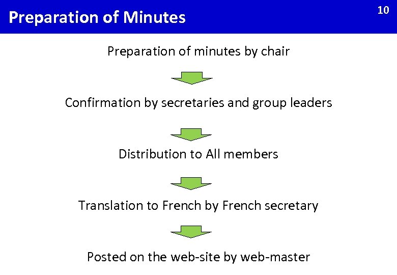 Preparation of Minutes Preparation of minutes by chair Confirmation by secretaries and group leaders