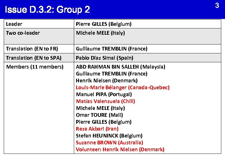 Issue D. 3. 2: Group 2 Leader Pierre GILLES (Belgium) Two co-leader Michele MELE