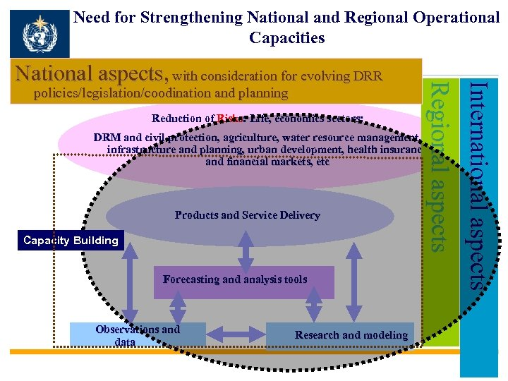 Need for Strengthening National and Regional Operational Capacities policies/legislation/coodination and planning Reduction of Risks: