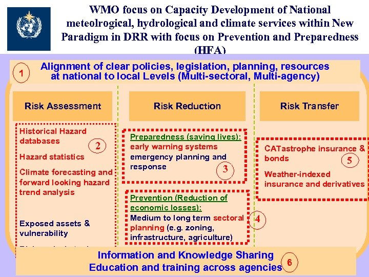 WMO focus on Capacity Development of National meteolrogical, hydrological and climate services within New