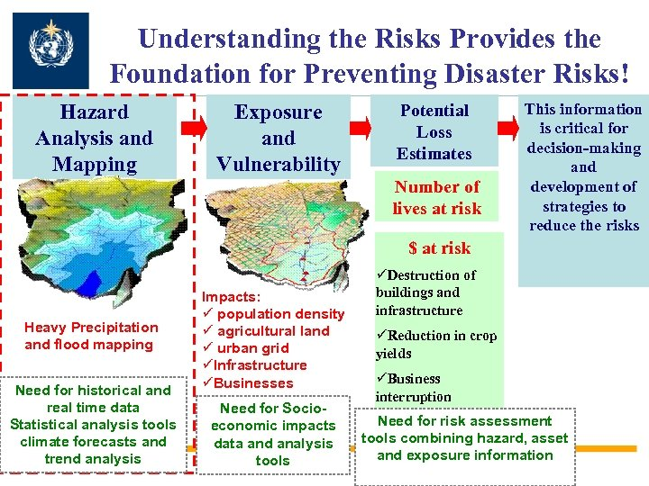 Understanding the Risks Provides the Foundation for Preventing Disaster Risks! Hazard Analysis and Mapping