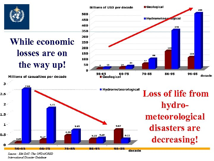While economic losses are on the way up! Loss of life from hydrometeorological disasters