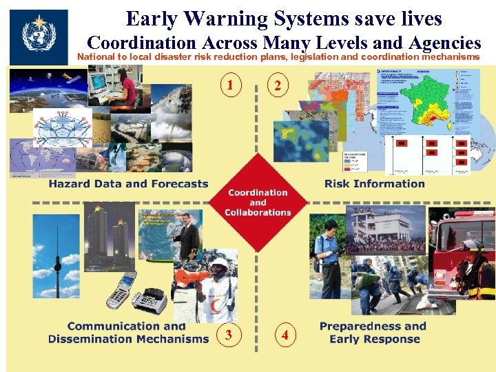 Early Warning Systems save lives Coordination Across Many Levels and Agencies National to local