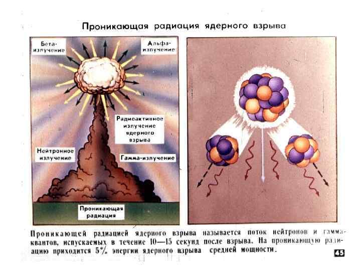 картинки проникающая радиация думаю