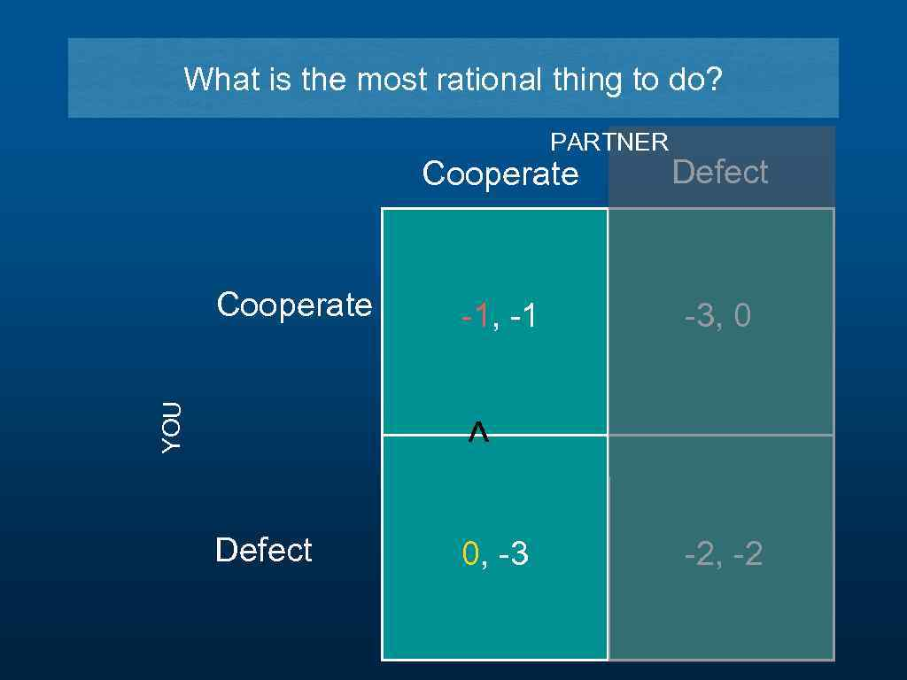 What is the most rational thing to do? PARTNER Cooperate -1, -1 -3, 0