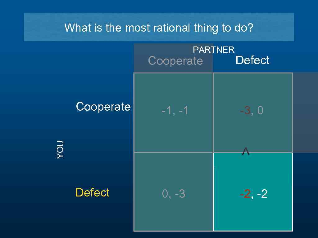What is the most rational thing to do? PARTNER Defect Cooperate -1, -1 -3,