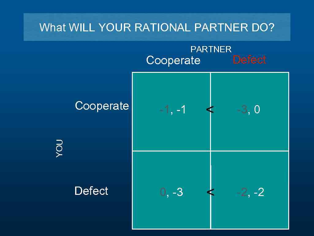 What WILL YOUR RATIONAL PARTNER DO? PARTNER Cooperate Defect -1, -1 < -3, 0