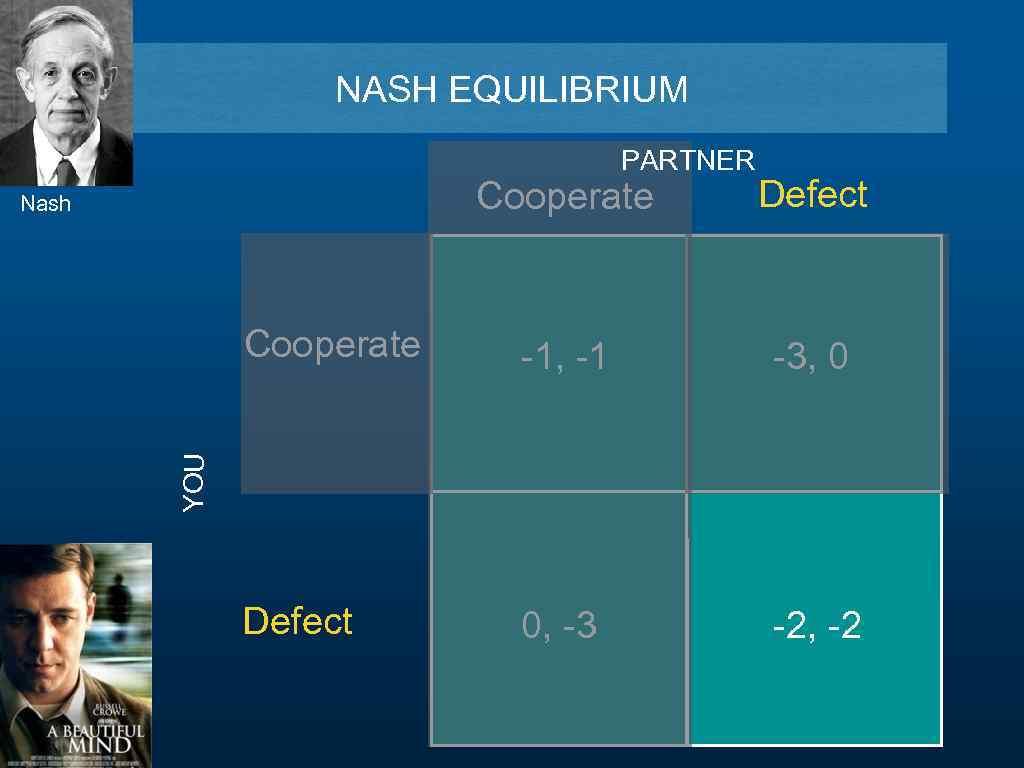 NASH EQUILIBRIUM PARTNER Cooperate Defect Cooperate -1, -1 -3, 0 Defect 0, -3 -2,