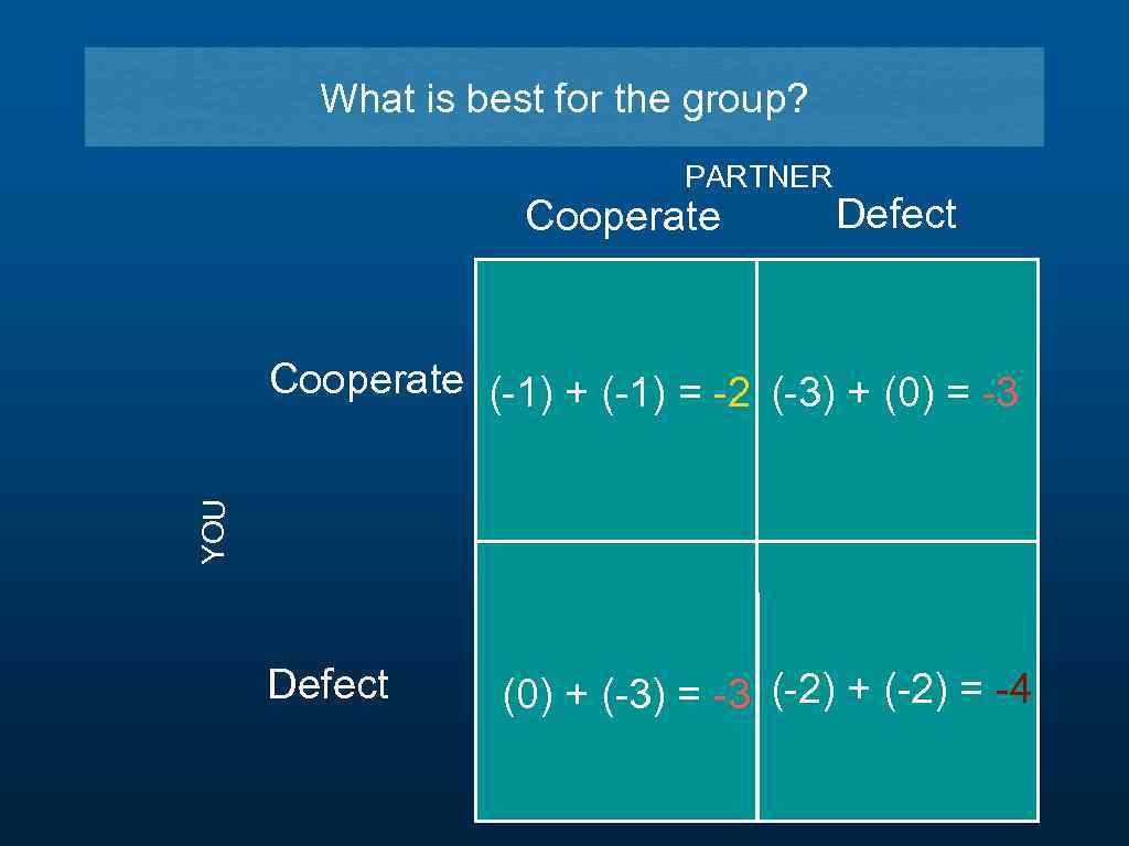 What is best for the group? PARTNER Cooperate Defect YOU Cooperate (-1) + (-1)