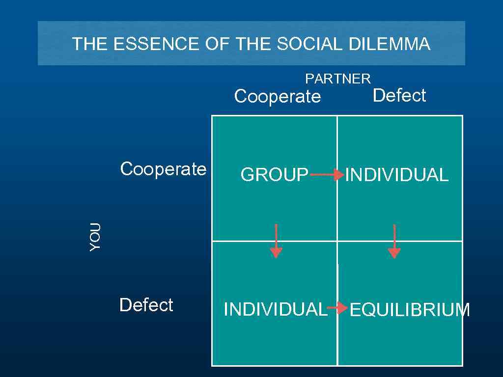 THE ESSENCE OF THE SOCIAL DILEMMA PARTNER Cooperate GROUP INDIVIDUAL YOU Cooperate Defect INDIVIDUAL