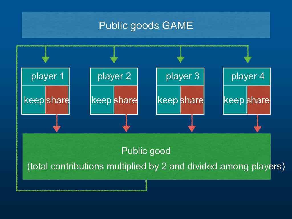 Public goods GAME player 1 player 2 player 3 player 4 keep share Public
