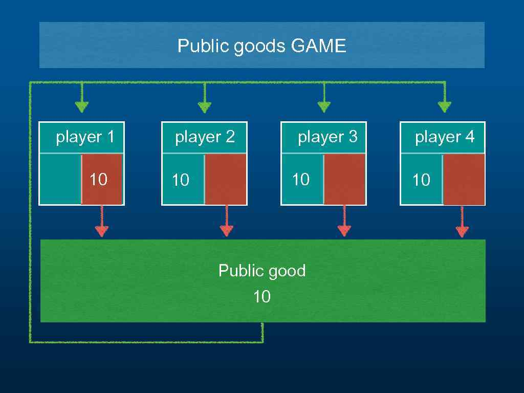 Public goods GAME player 1 10 player 2 player 3 10 10 Public good