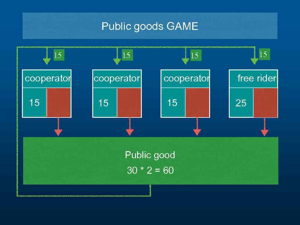 Public goods GAME 15 cooperator 15 15 15 cooperator 15 Public good 30 *