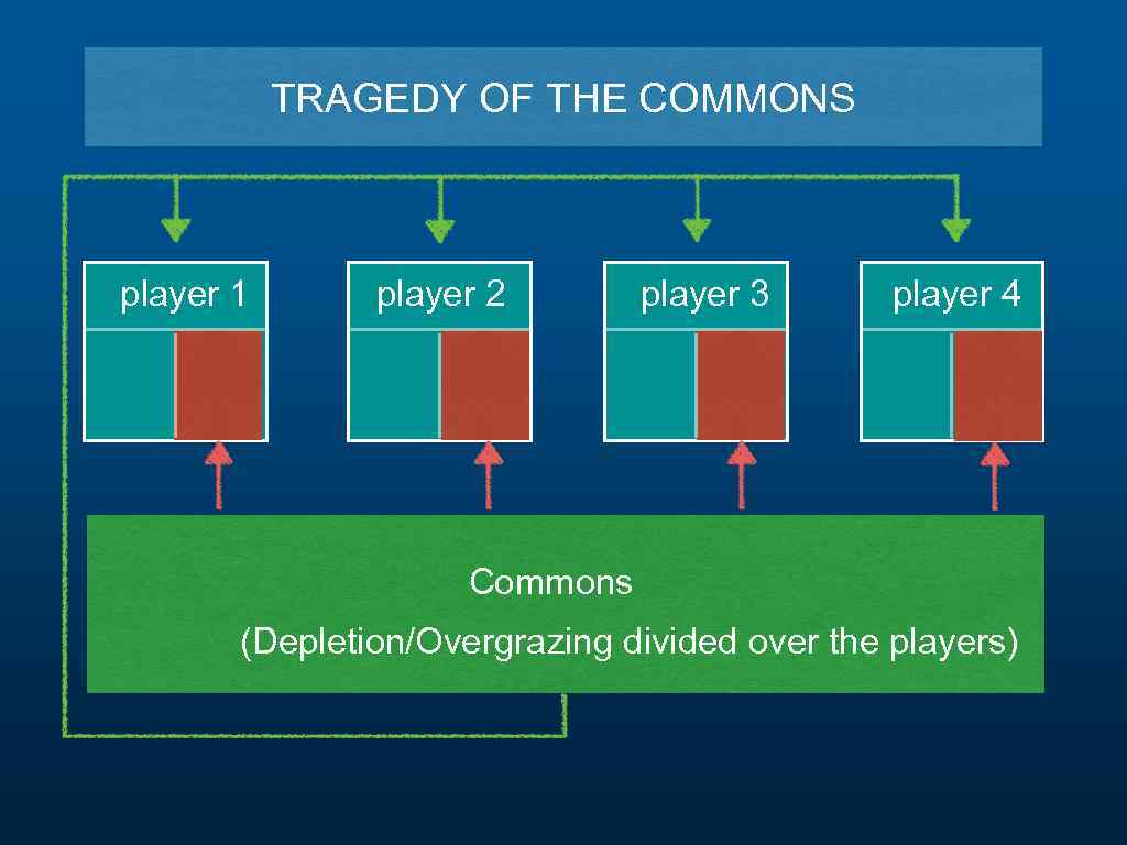 TRAGEDY OF THE COMMONS player 1 player 2 player 3 player 4 Commons (Depletion/Overgrazing