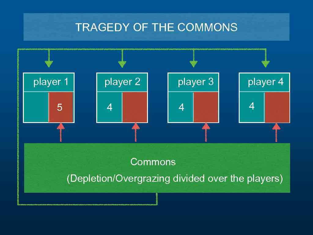 TRAGEDY OF THE COMMONS player 1 5 player 2 player 3 player 4 4