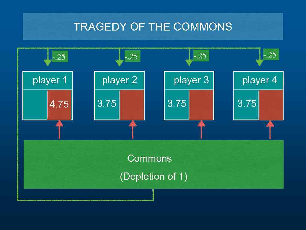 TRAGEDY OF THE COMMONS -. 25 player 1 player 2 player 3 player 4