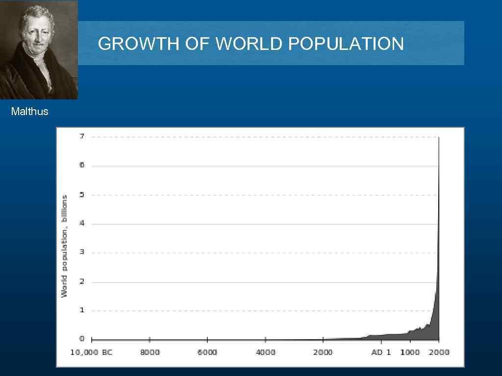 GROWTH OF WORLD POPULATION Malthus