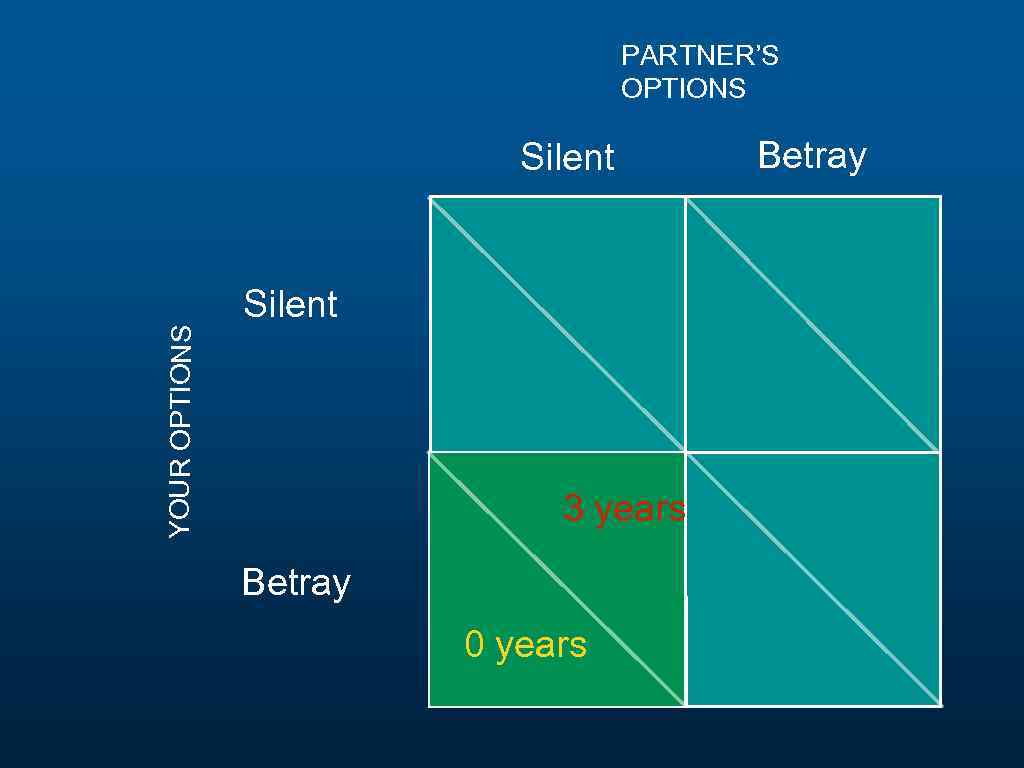 PARTNER'S OPTIONS YOUR OPTIONS Silent 3 years Betray 0 years Betray