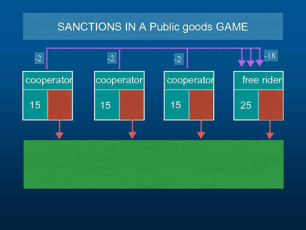 SANCTIONS IN A Public goods GAME -2 cooperator 15 -18 -2 cooperator 15 free