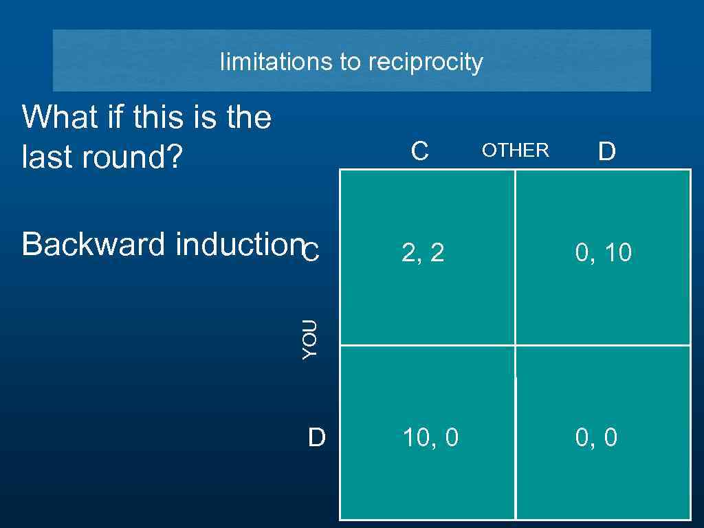 limitations to reciprocity What if this is the last round? C D 2, 2