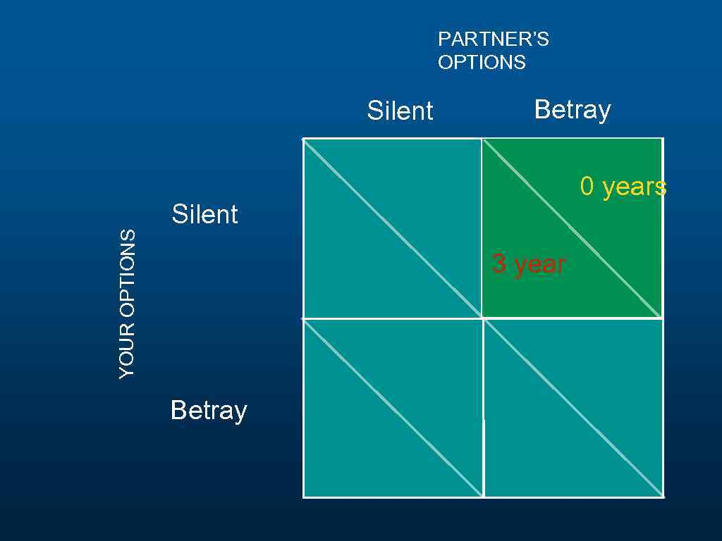 PARTNER'S OPTIONS YOUR OPTIONS Silent Betray 0 years Silent 3 year Betray