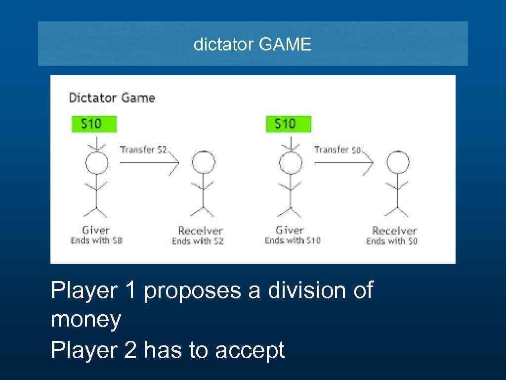 dictator GAME Player 1 proposes a division of money Player 2 has to accept