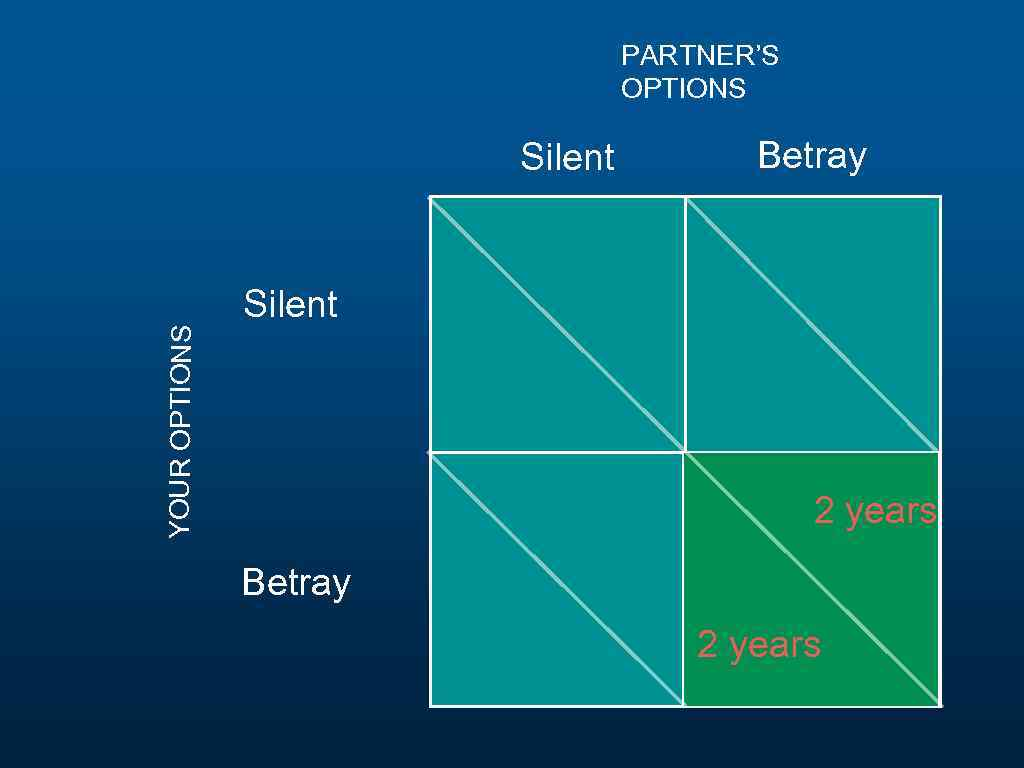 PARTNER'S OPTIONS YOUR OPTIONS Silent Betray Silent 2 years Betray 2 years