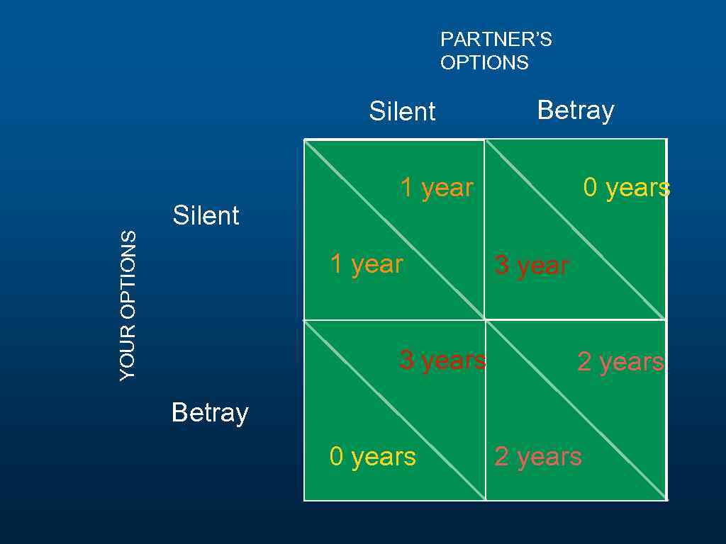 PARTNER'S OPTIONS YOUR OPTIONS Silent Betray 1 year 3 years 0 years 3 year