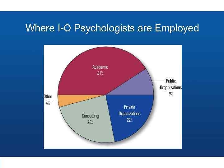Where I-O Psychologists are Employed