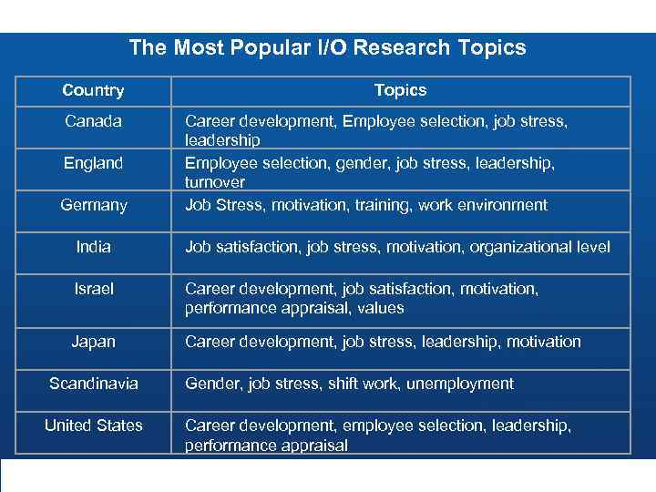The Most Popular I/O Research Topics Country Canada England Germany Topics Career development, Employee