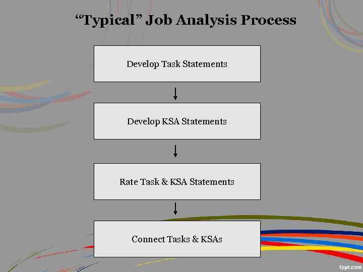 an analysis of organization development Organization development process eaters to move the organization from present position to better future position the process consists of five steps data collection: surveys may be made to determine organizational climate and behavioral problems the consultant usually meets with groups.