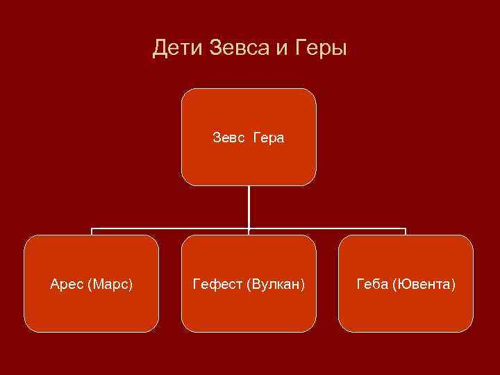 Дети Зевса и Геры Зевс Гера Арес (Марс) Гефест (Вулкан) Геба (Ювента)