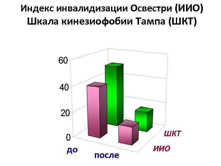 Индекс инвалидизации Освестри (ИИО) Шкала кинезиофобии Тампа (ШКТ) ШКТ до после ИИО