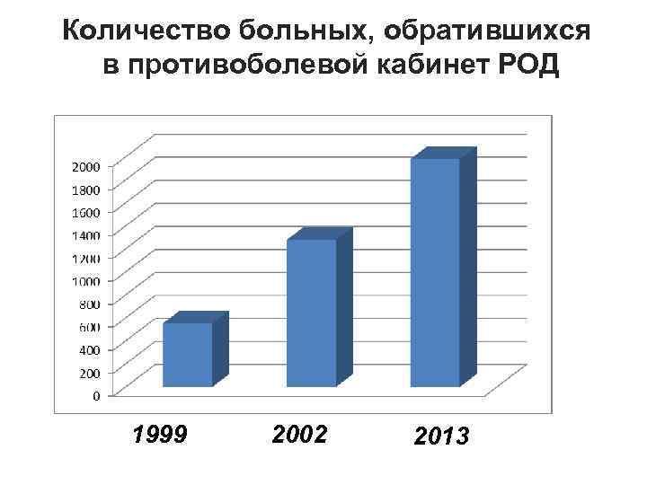 Количество больных, обратившихся в противоболевой кабинет РОД 1999 2002 2013
