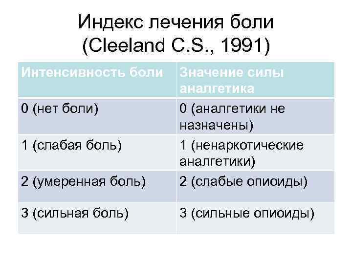 Индекс лечения боли (Cleeland C. S. , 1991) Интенсивность боли 2 (умеренная боль) Значение