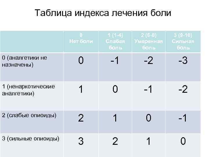 Таблица индекса лечения боли 0 Нет боли 1 (1 -4) Слабая боль 2 (6