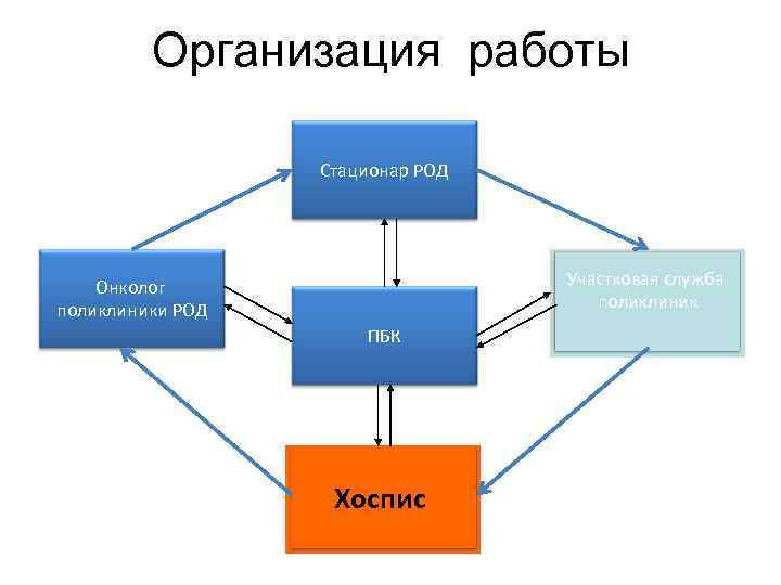 Организация работы Стационар РОД Участковая служба поликлиник Онколог поликлиники РОД ПБК Хоспис