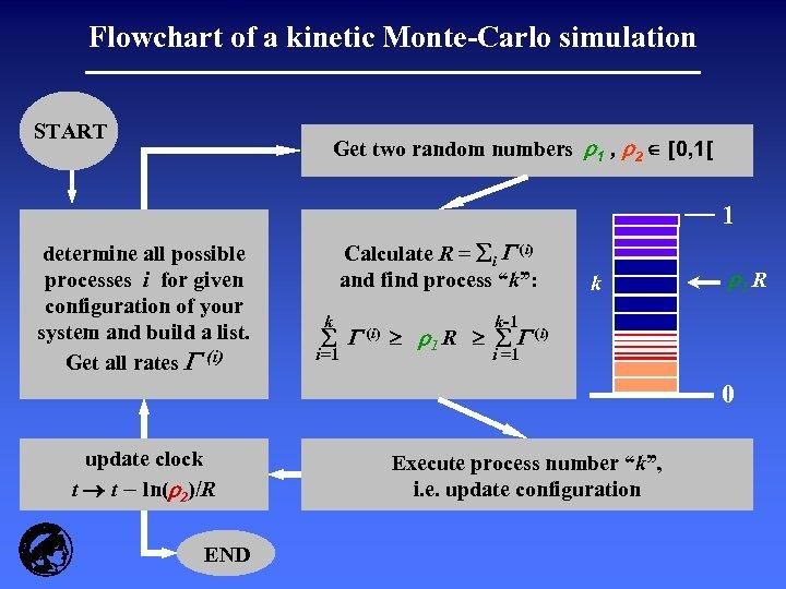 Flowchart of a kinetic Monte-Carlo simulation START Get two random numbers r 1 ,