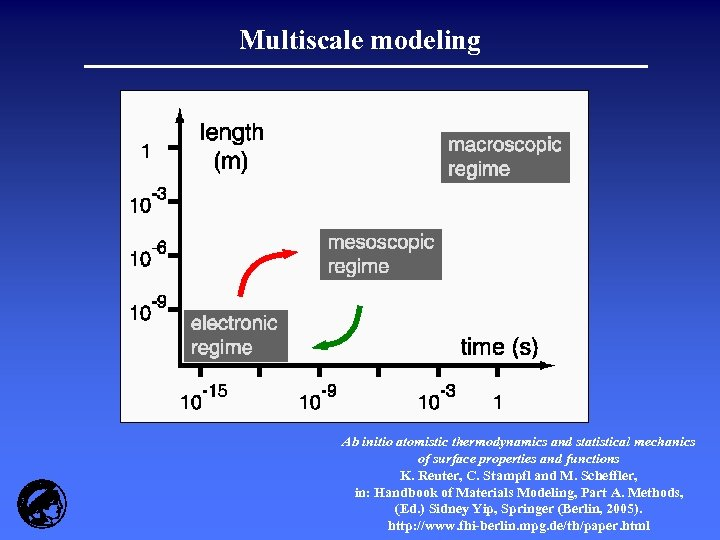 Multiscale modeling Ab initio atomistic thermodynamics and statistical mechanics of surface properties and functions